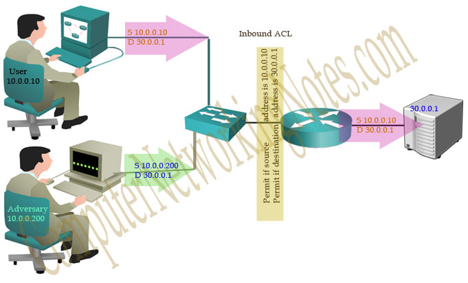 ACL simple routing