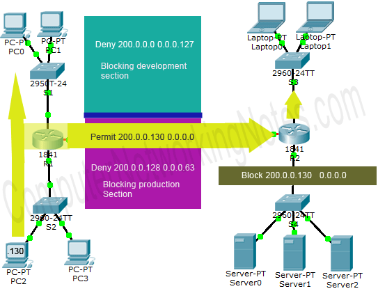 Cisco Standard ACL Example