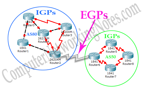 Basic Routing Concepts And Protocols Explained
