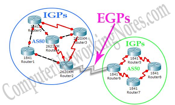 IGP EGP Example