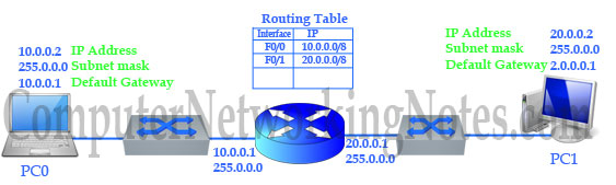 Basic of routing