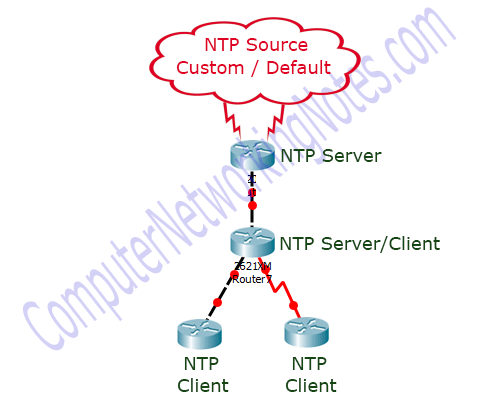 How to Configure NTP in Cisco Router