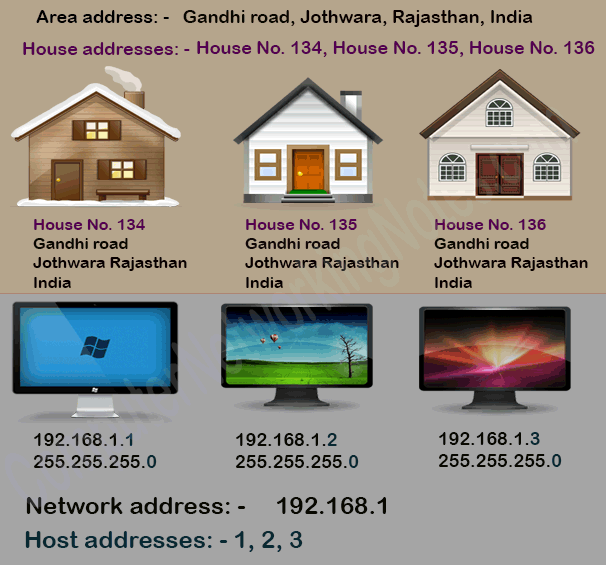 Network Address Broadcast Address and IP Address Explained