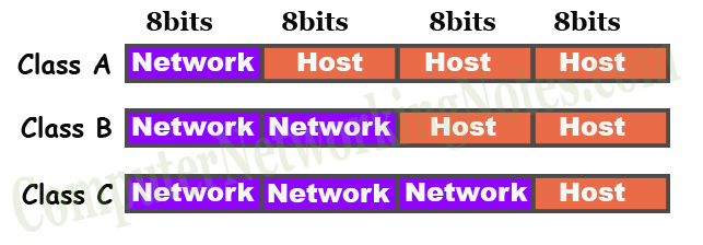 network bits and host bits