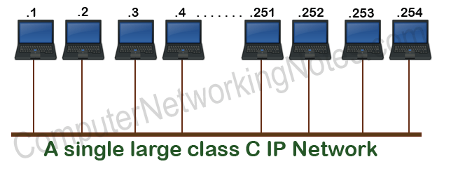 subnetting example single network