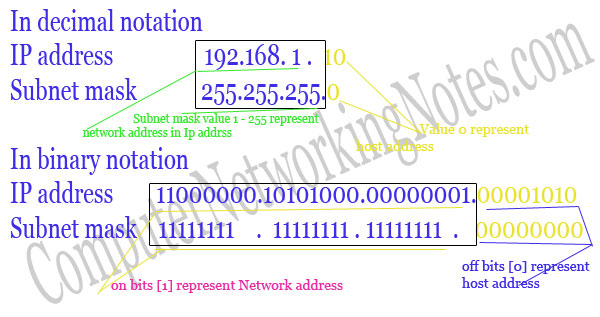 ip address in binary notation