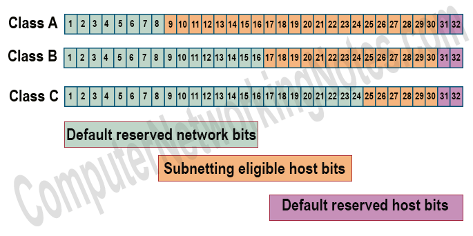 subnetting eligible bits