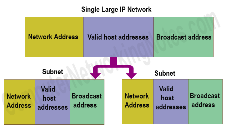 network address broadcast address