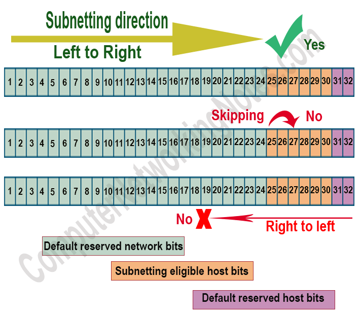 subnetting direction