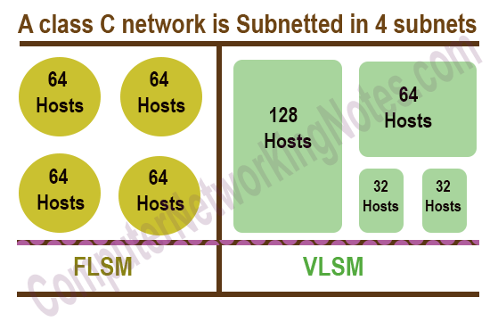 FLSM vs VLSM Subnetting