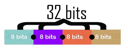 32 bits ip address