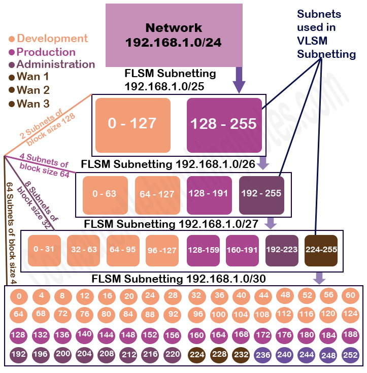 flsm subnetting step by step