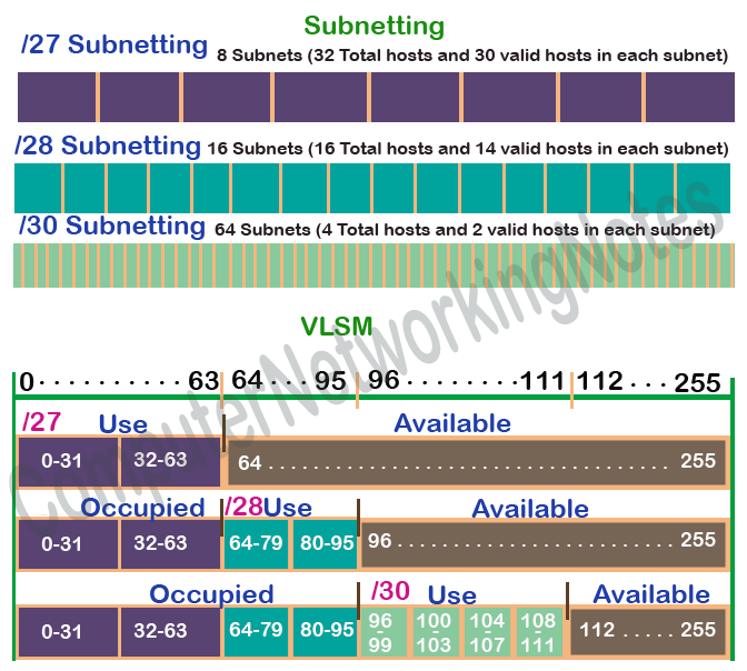 vlsm subnetting for ip class c example