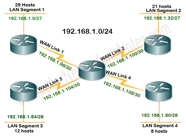vlsm example class c solved