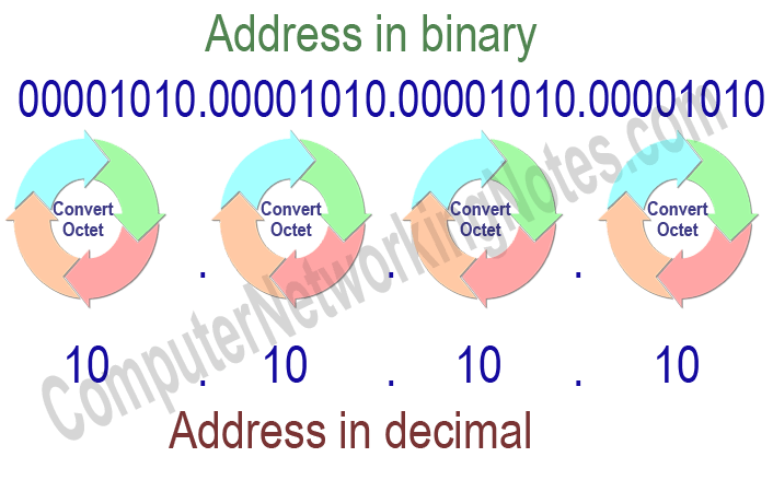 convert binary in decimal