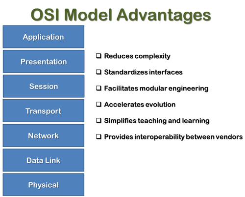 advantages of OSI model