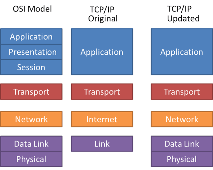 compare tcp/ip model and osi model