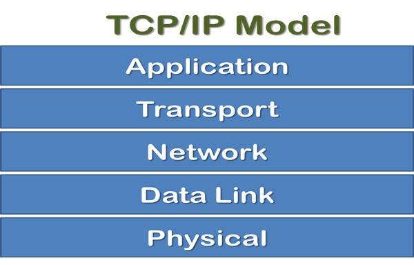 TCP/IP model and its layers