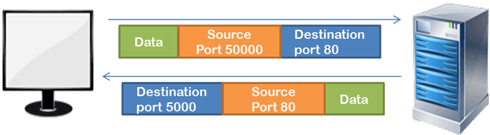 source port and destination port
