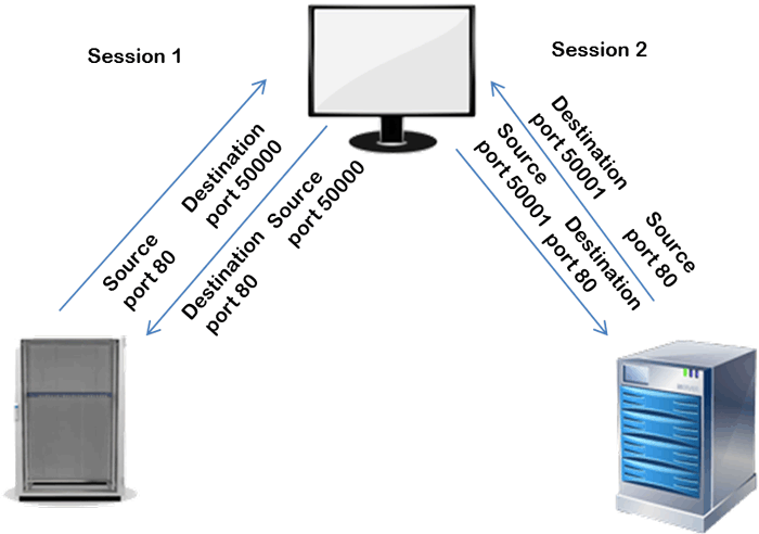 session multiplexing