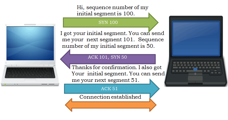 tcp sequence number and acknowledgment