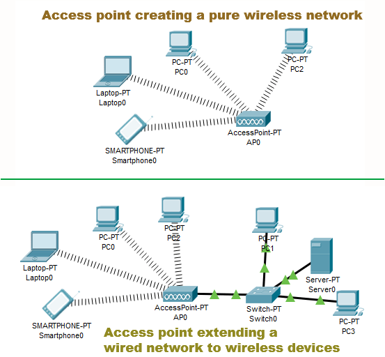 access point in wireless and in wired network