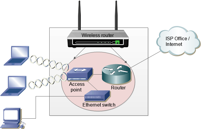 components of the wireless router