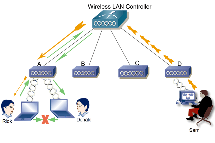 wireless lan controller and lightweight access point