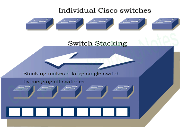example of switch stacking