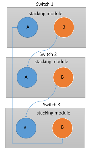 how switch connects in stacking