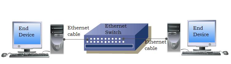 SOHO Ethernet LAN