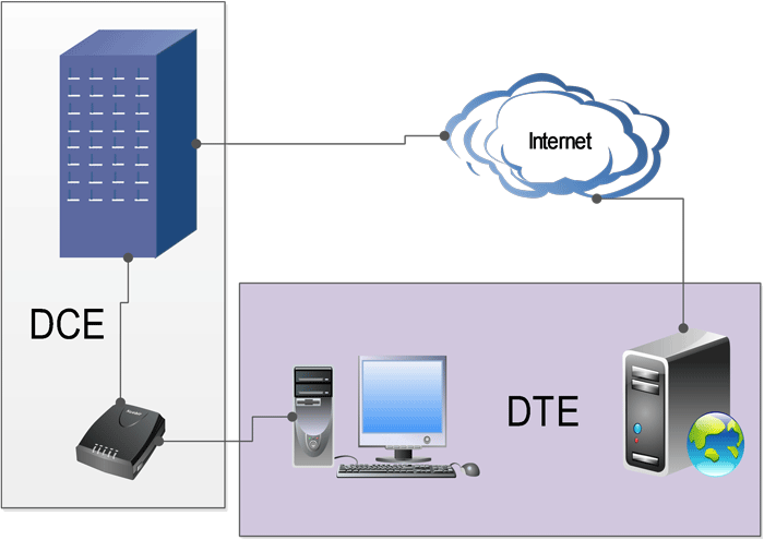 dce dte devices example