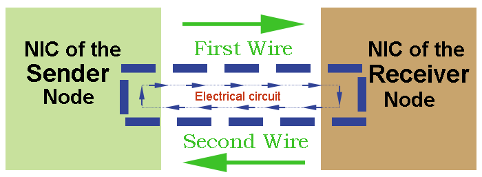 electric circuit in utp cable