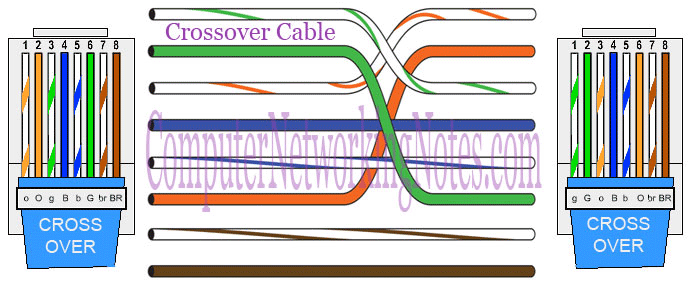 color coding of the cross over cable