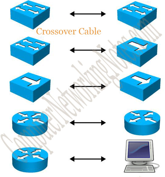 devices which a cross over cable can connect