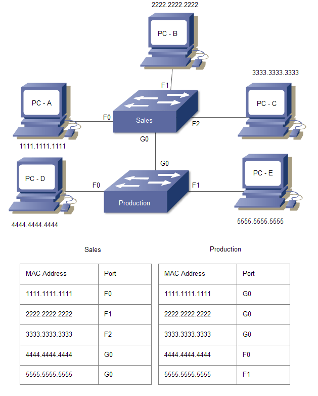switch address learning example with two switches