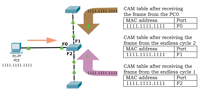 switching loop unstable cam table
