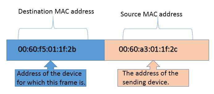 source and destination mac address
