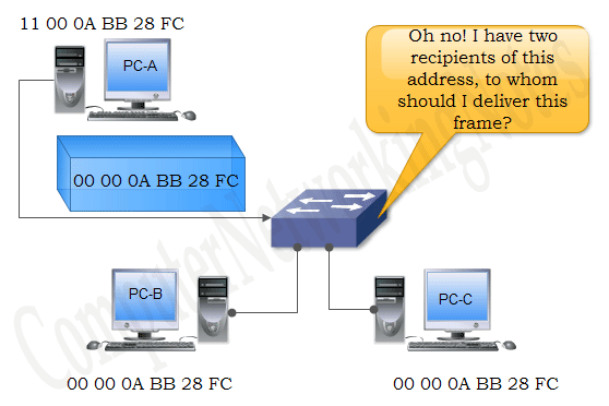 example of MAC address