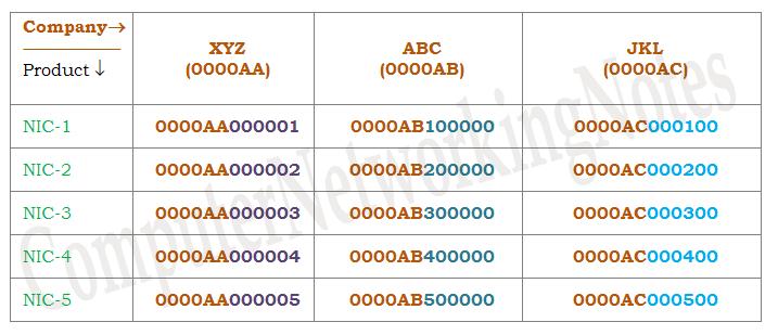 examples of mac addresses
