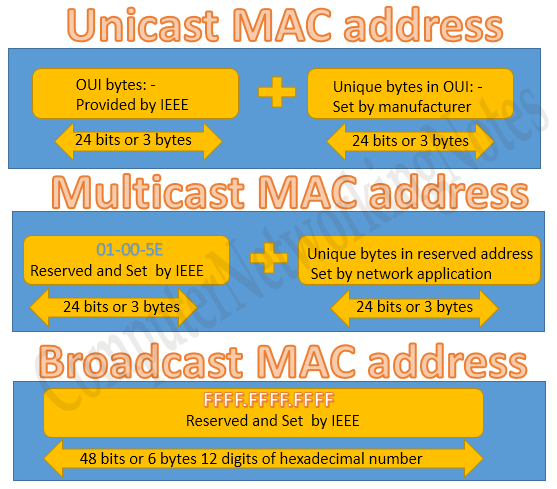 type of mac addresses