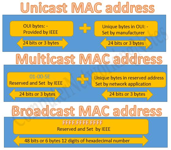 type of mac addresses