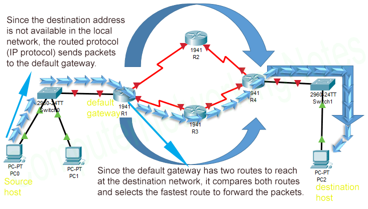 ip routing through routing protocols