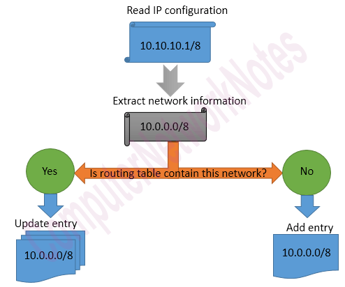 how router learn static route