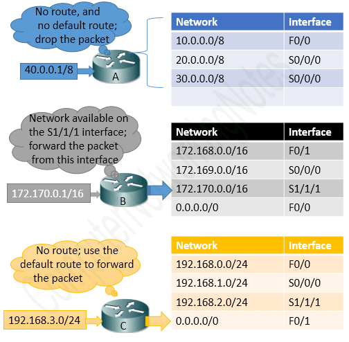 how routers use default route