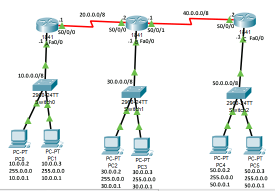 practice lab for gateway router