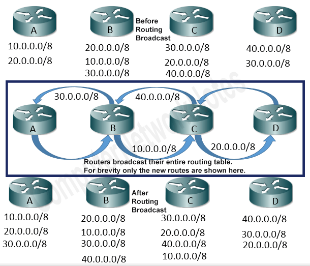 how rip routing protocol works