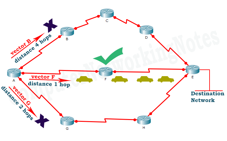 example of distance vector routing
