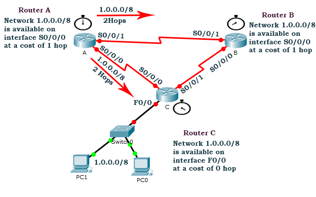 second routing update before routing loop