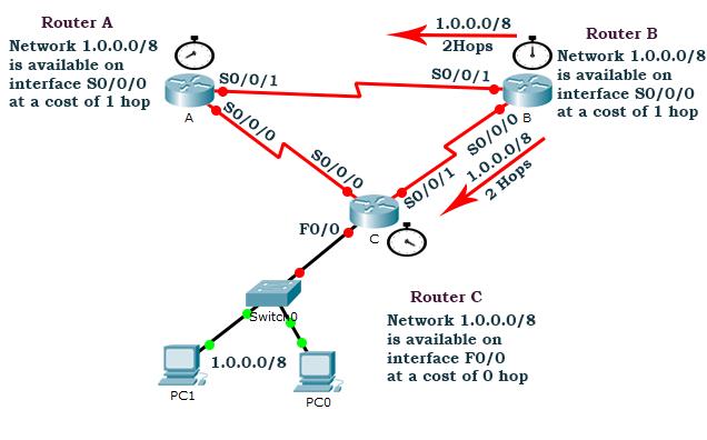 third routing update before routing loop